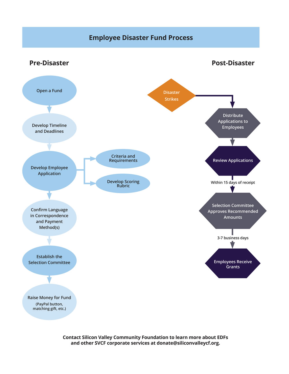 EDF Process Flow