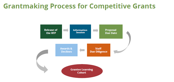 Grantmaking Process for Competitive Grants