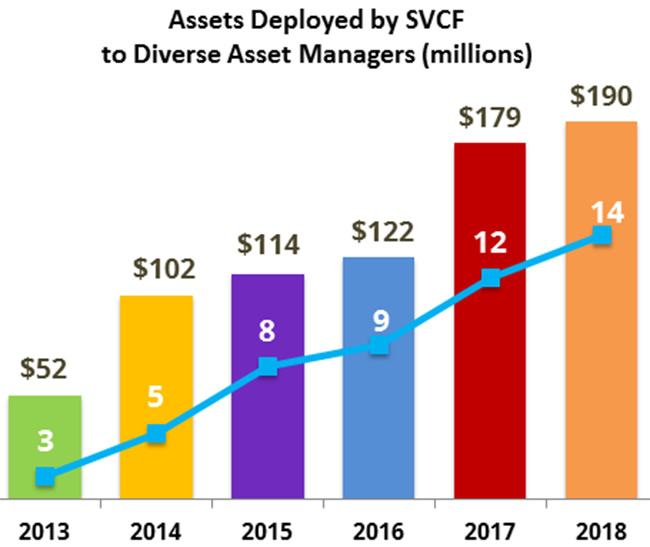 Assets Deployed by SVCF to Diverse Asset Managers