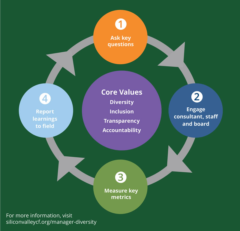 Core Value Wheel