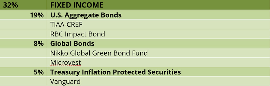 Fixed Income Strategies