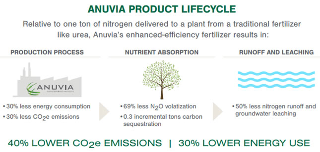 Anuvia Graphic